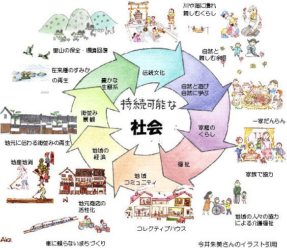 NPO地球デザインスクールのめざすものイメージ「持続可能な社会」